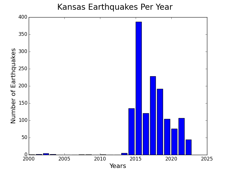 Kansas earthquakes