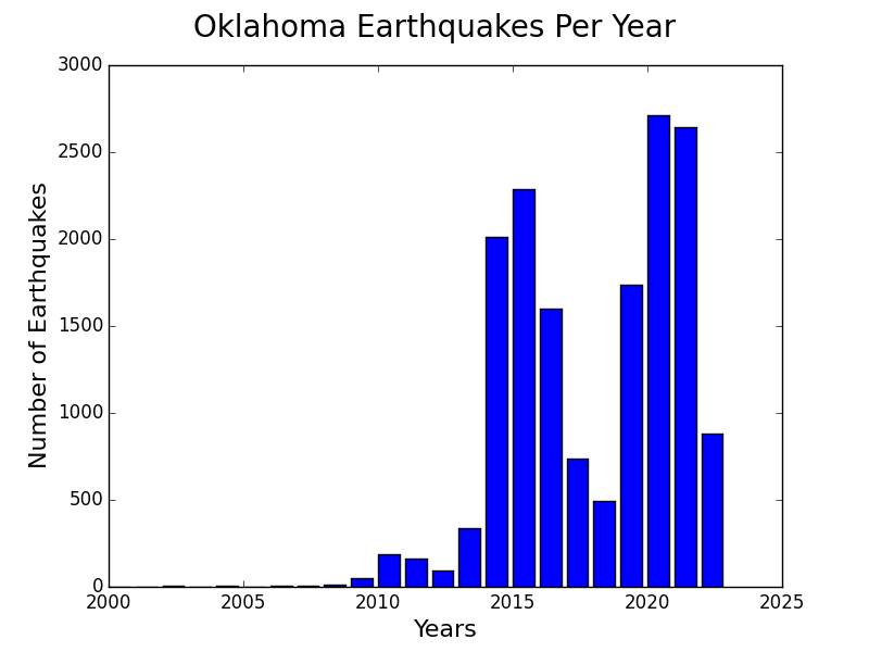 Oklahoma earthquakes increasing induced seismicity man-made earthquakes